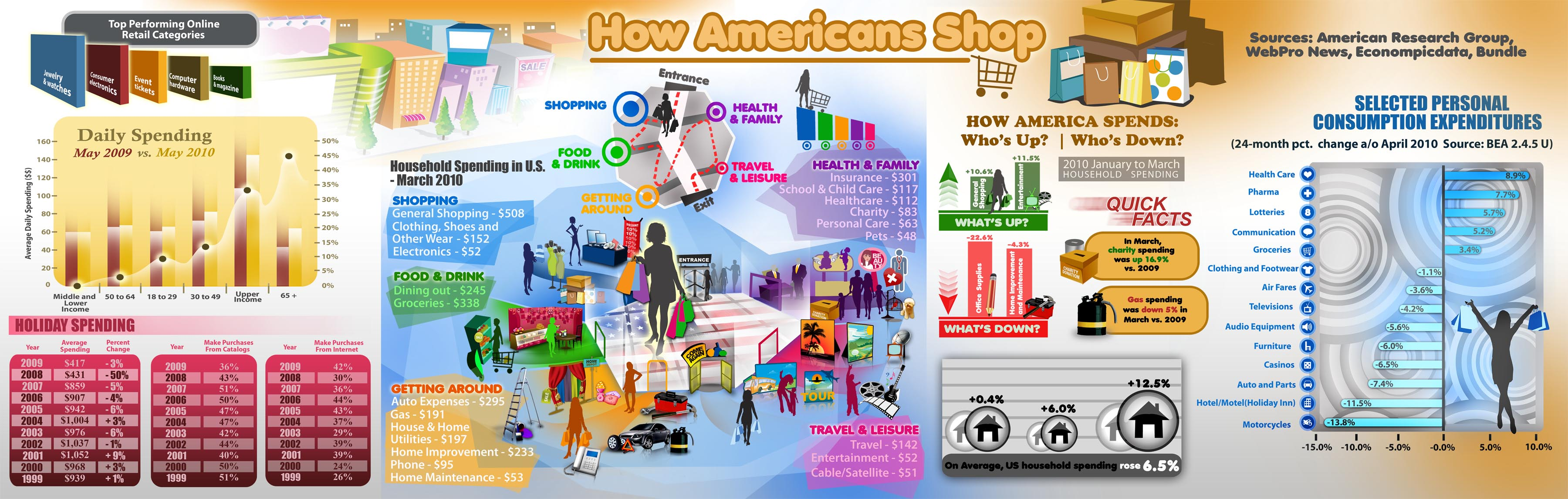 American-Shopping
