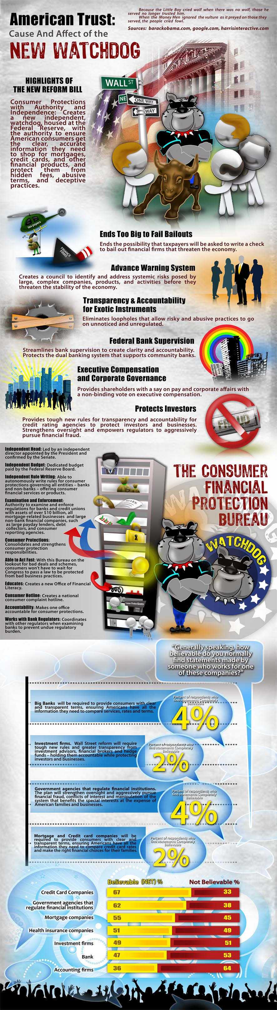 Details about the Consumer Finance Protection Bureau, illustrated as an infographic