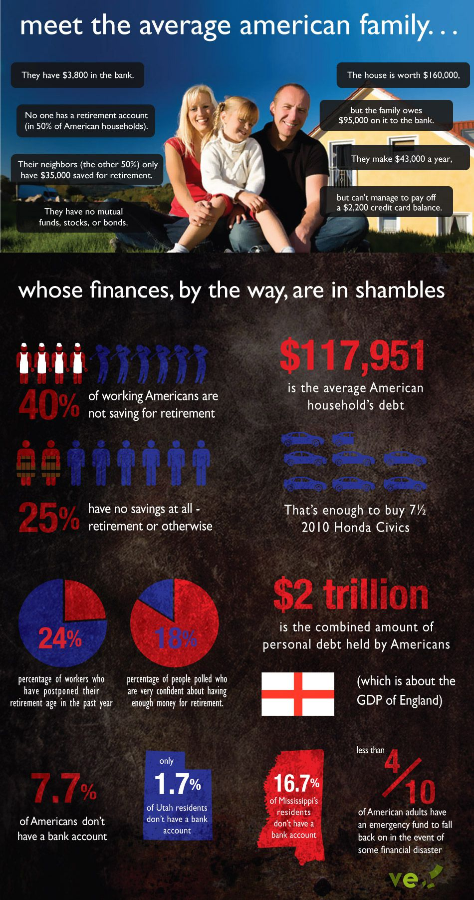 The average American family and their debt and financial struggles