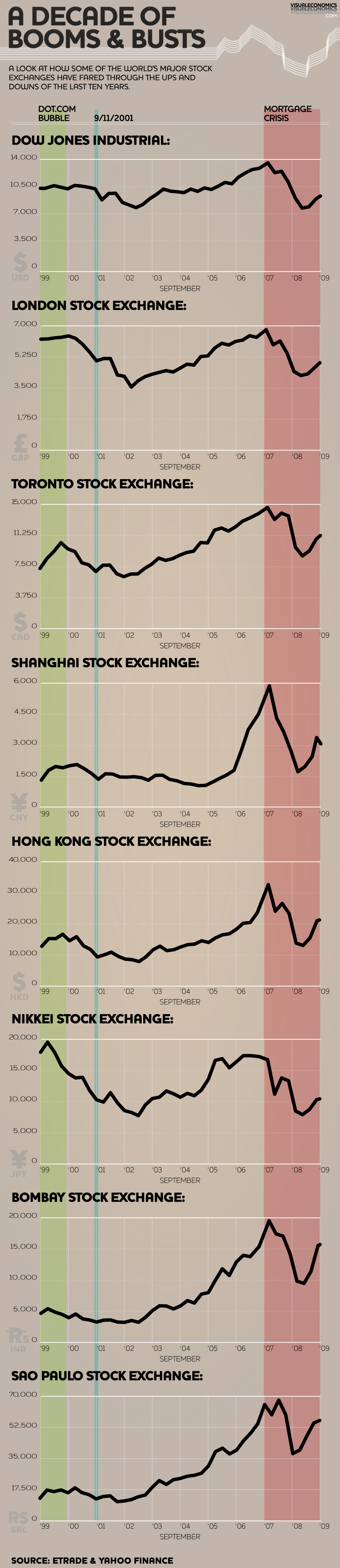 Ups and downs of stock exchanges around the world for the past 10 years
