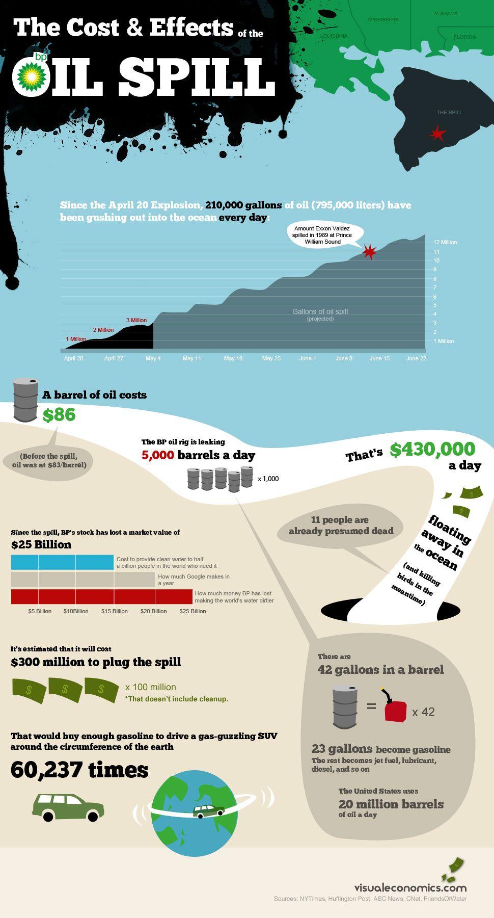 Full effects of the BP Oil Spill