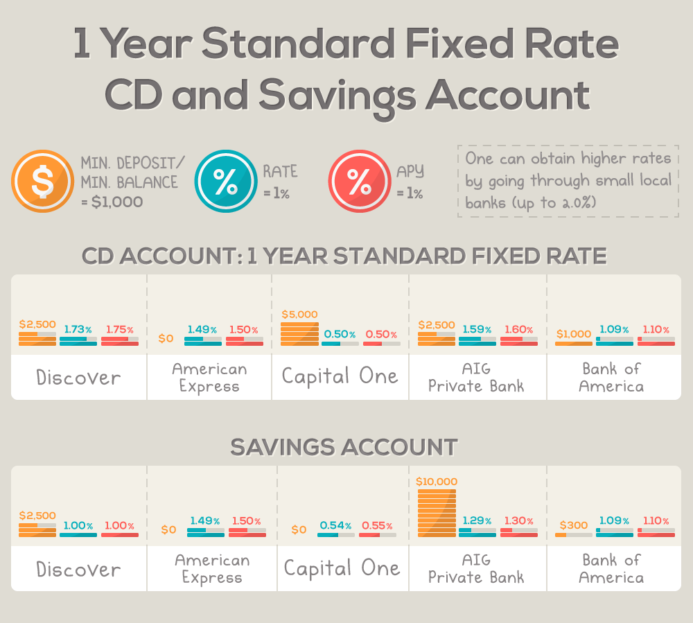 Choosing a certificate of deposit cd vs a savings account graph of 1 year standard fixed rate of cd and savings account 1betcityfo Choice Image