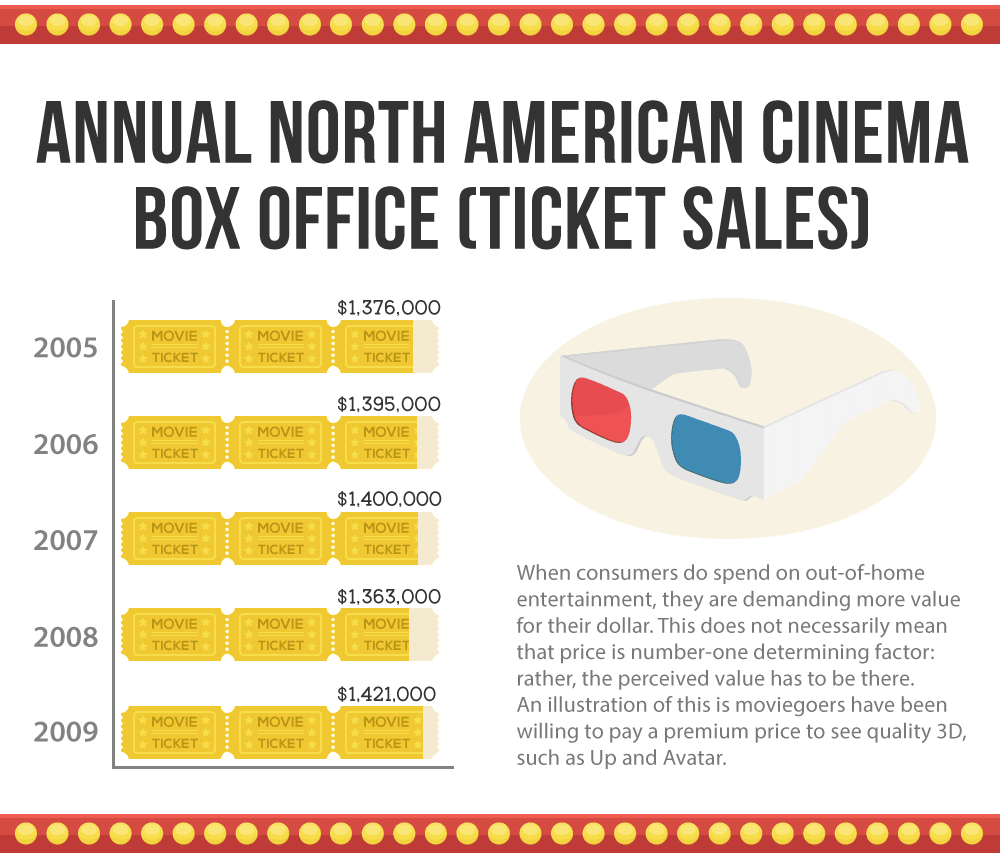 movie-ticket-sales