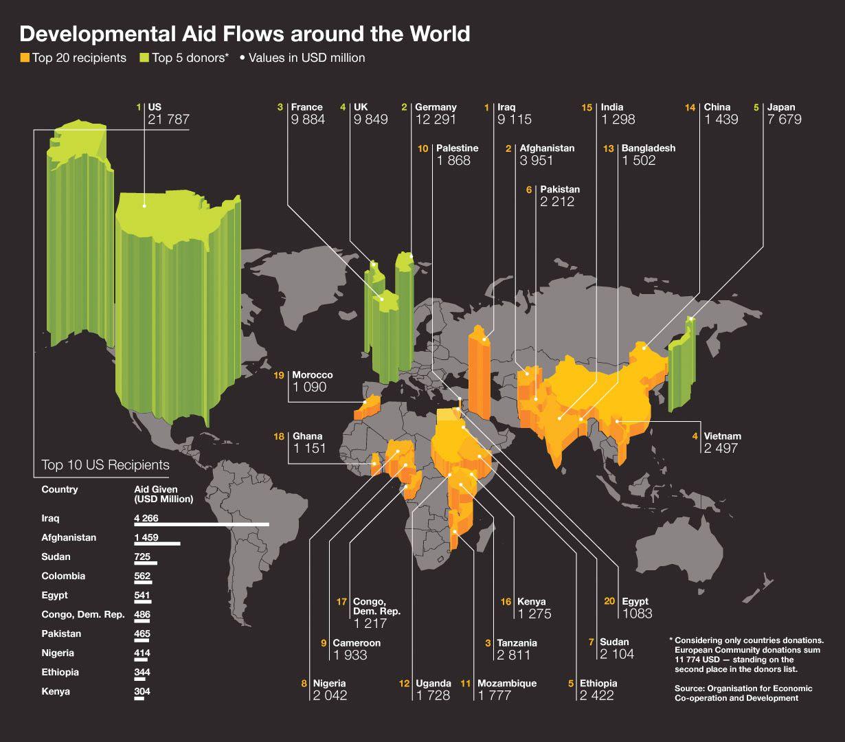 developmental aid around the world