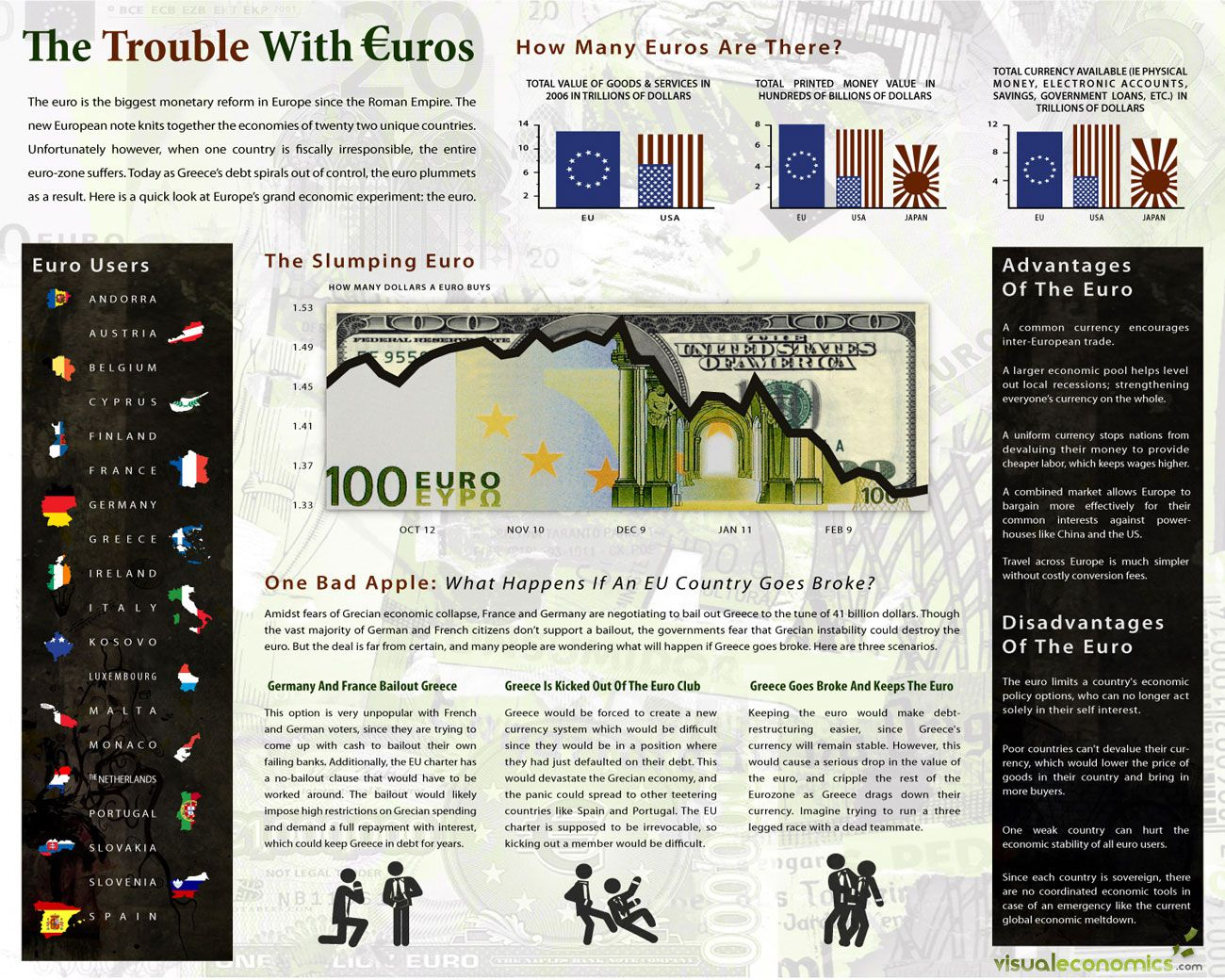 The troubled state of the Euro