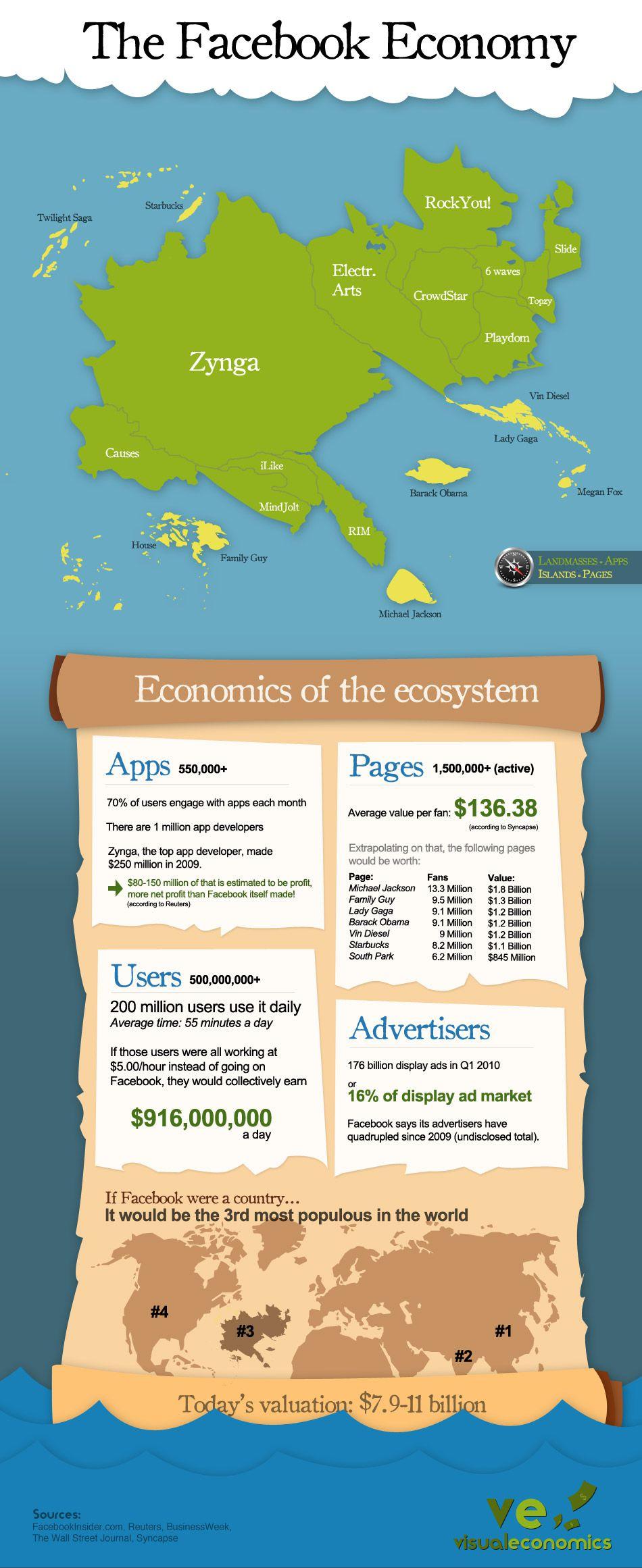 facebook-economy