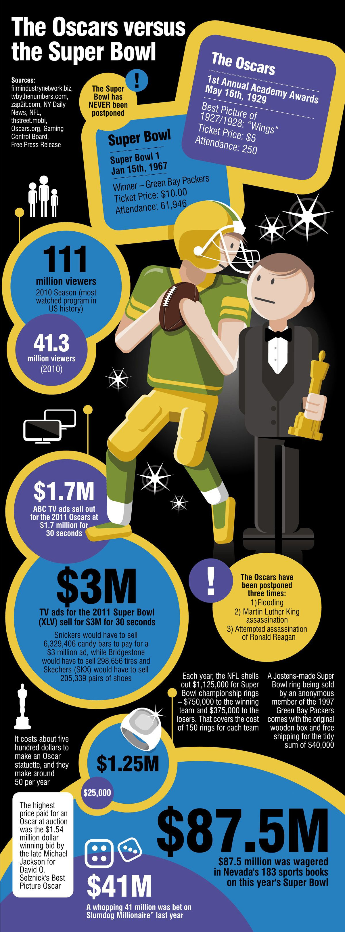 The Oscars versus The Super Bowl