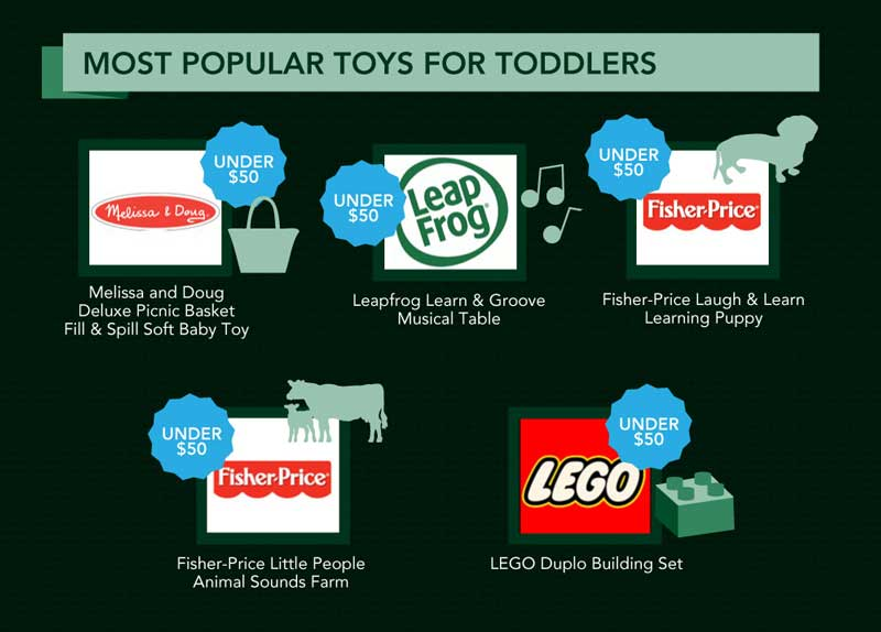 most-popular-toys-toddlers