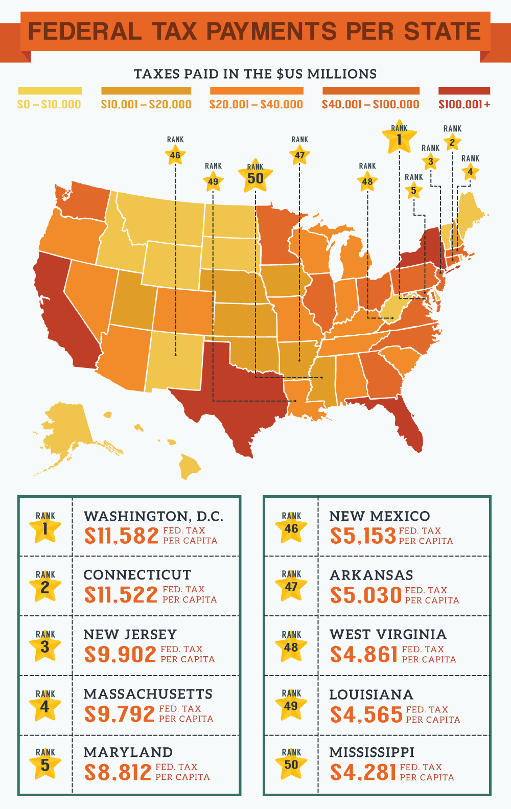 United States Federal Tax Dollars: Federal Tax Payments Per State