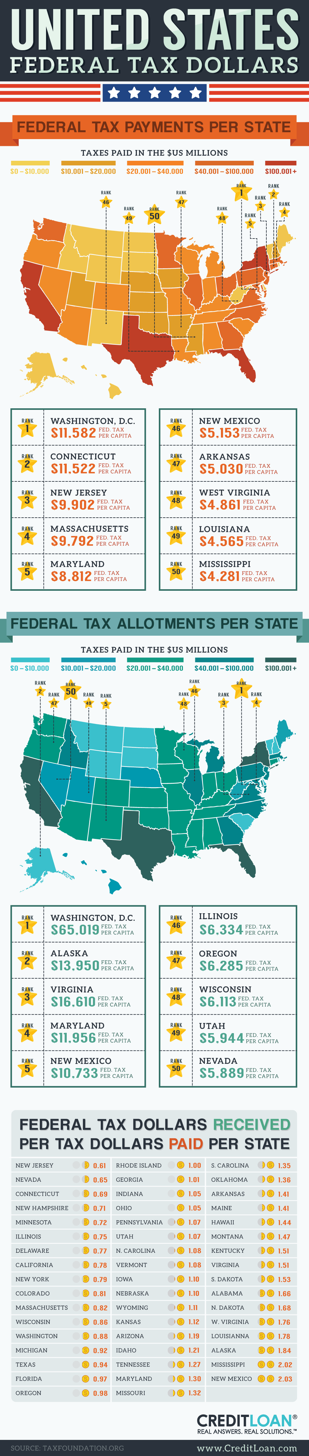 preview of full tax infographic