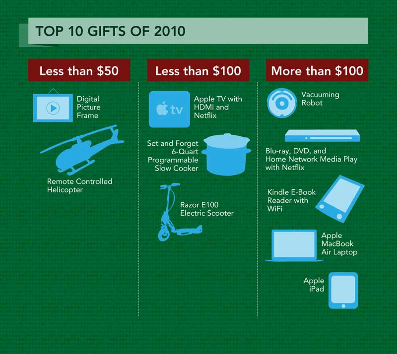 top-gifts-2010