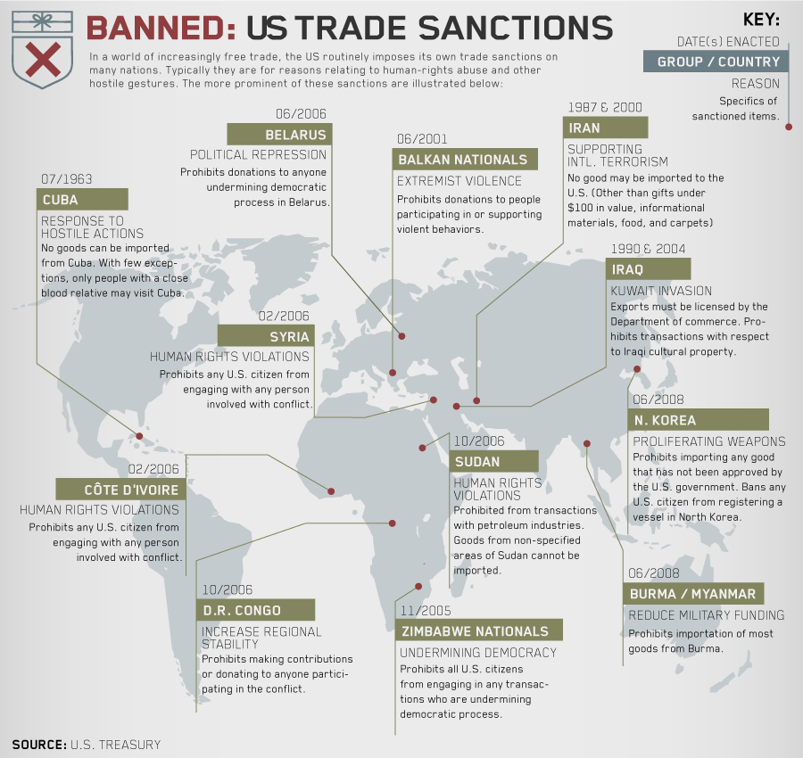 TRADE-SANCTIONS