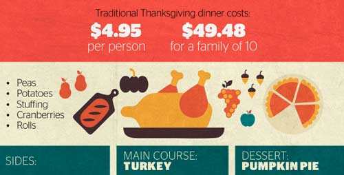 cost-of-average-meal