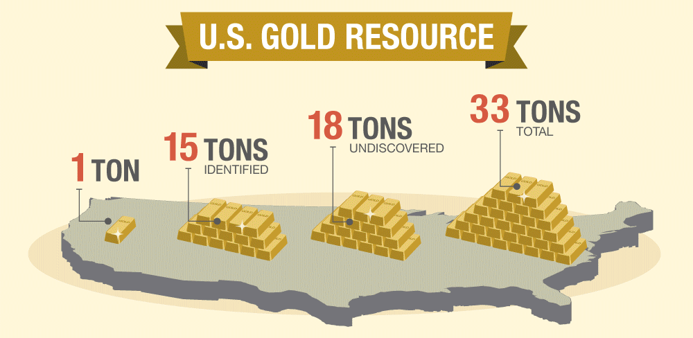 US-Gold-Resources