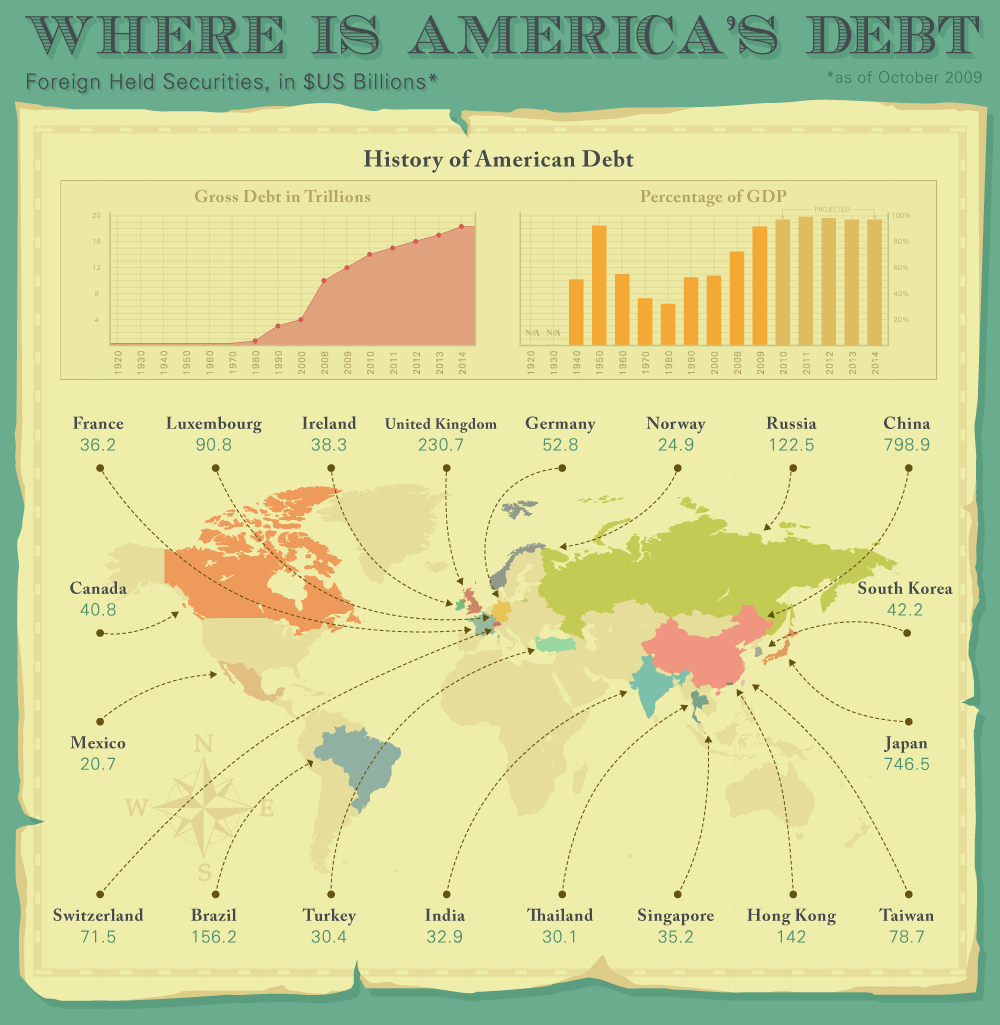 All the places America's debt lies