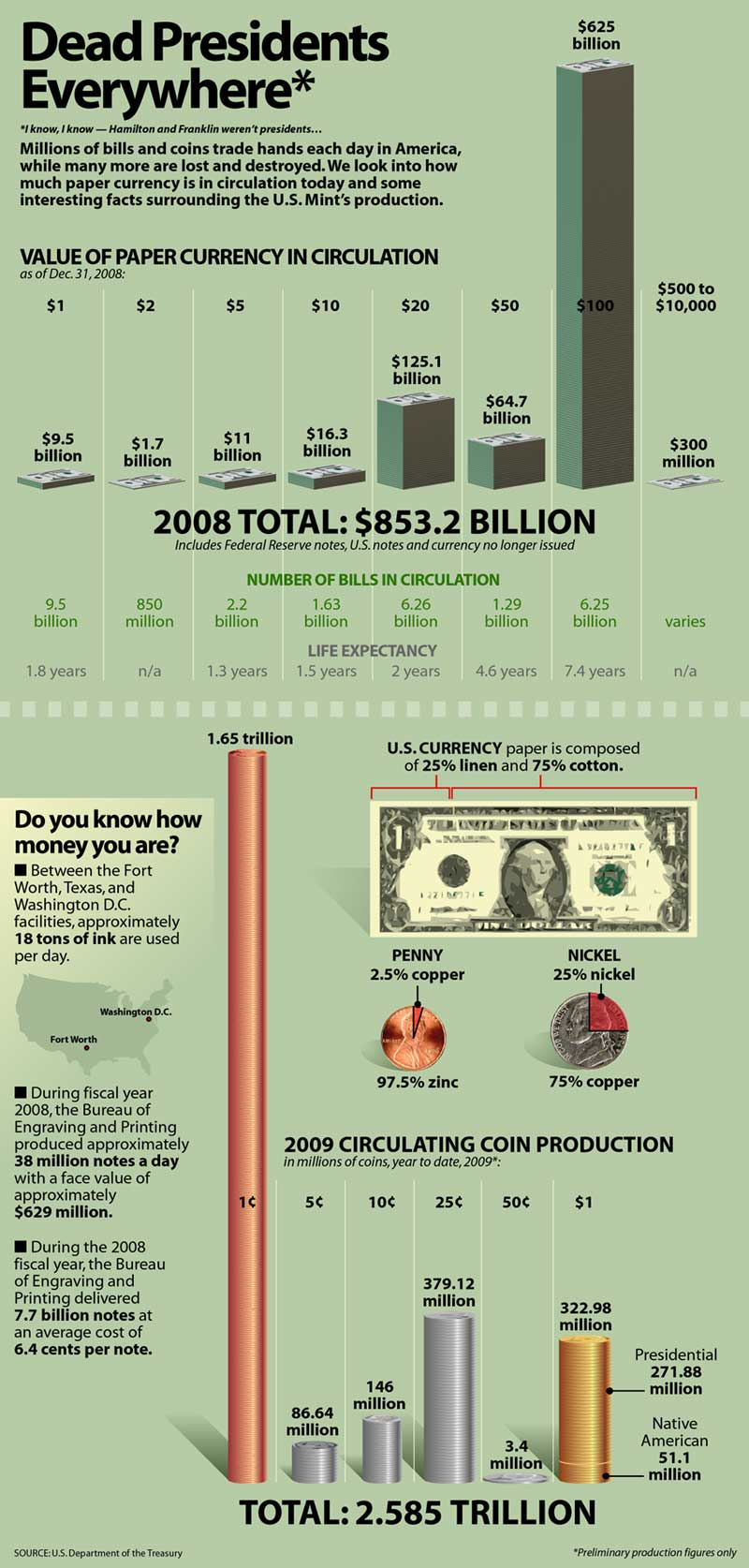 The Value of United States Currency in Circulation