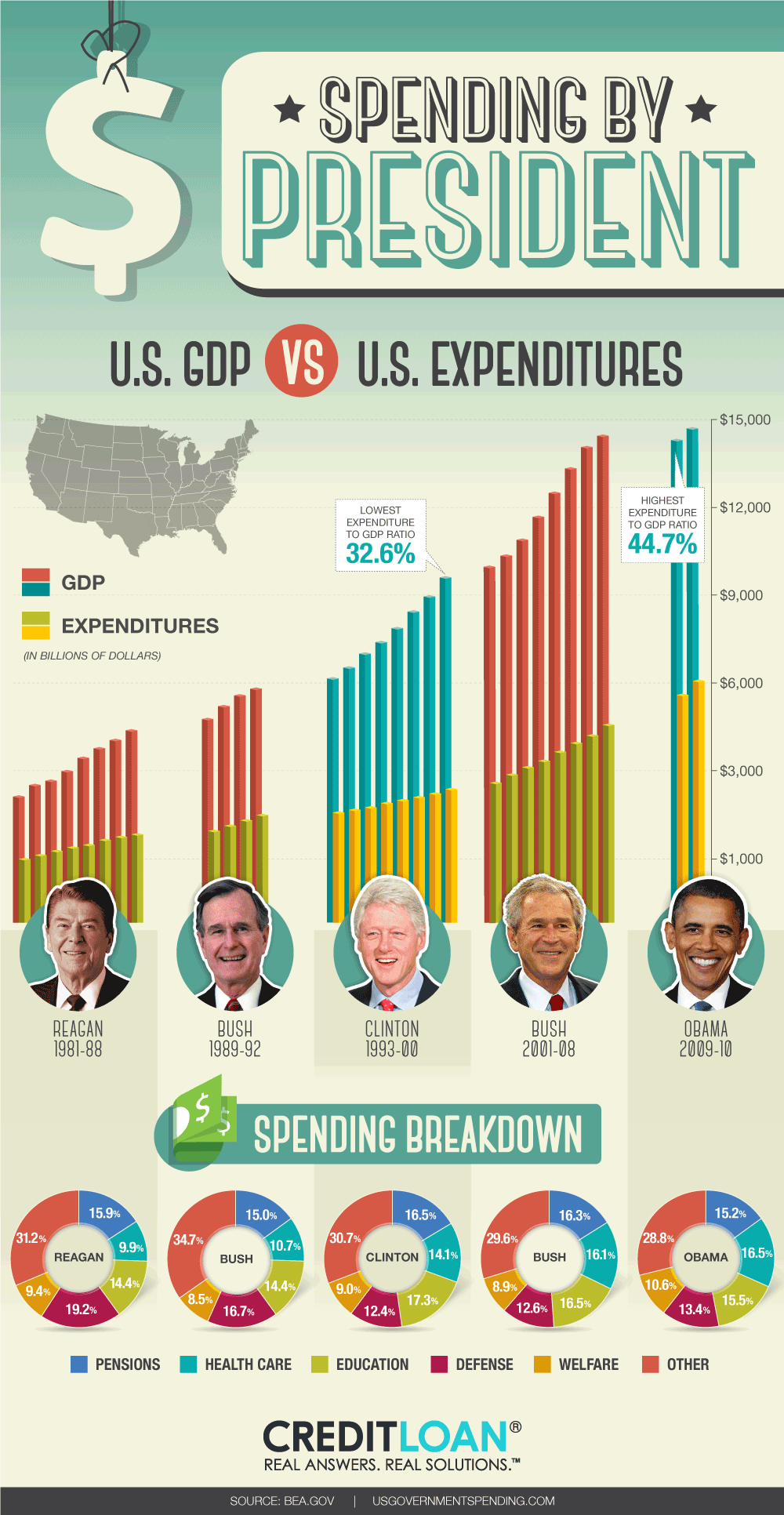 IMAGE(http://www.visualeconomics.com/wp-content/uploads/2010/02/VE-PRESIDENTIAL-SPENDING-R2.png)