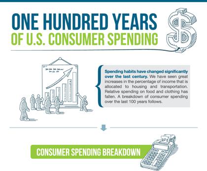 100yrs-consumer-spending