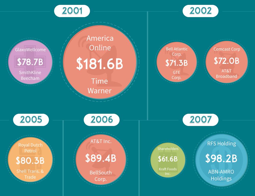 2001-2007-mergers