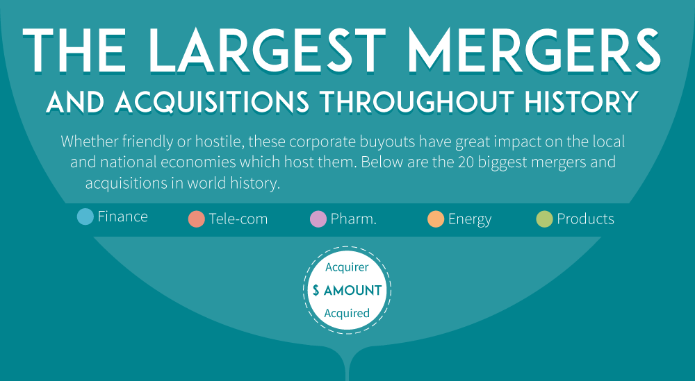 largest mergers in history