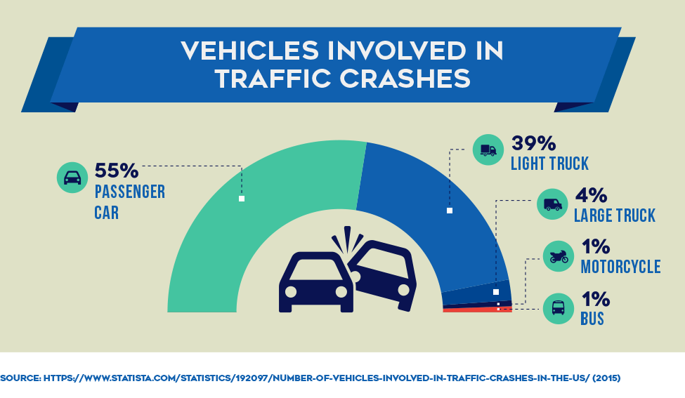 Vehicles Involved in Traffic Crashes