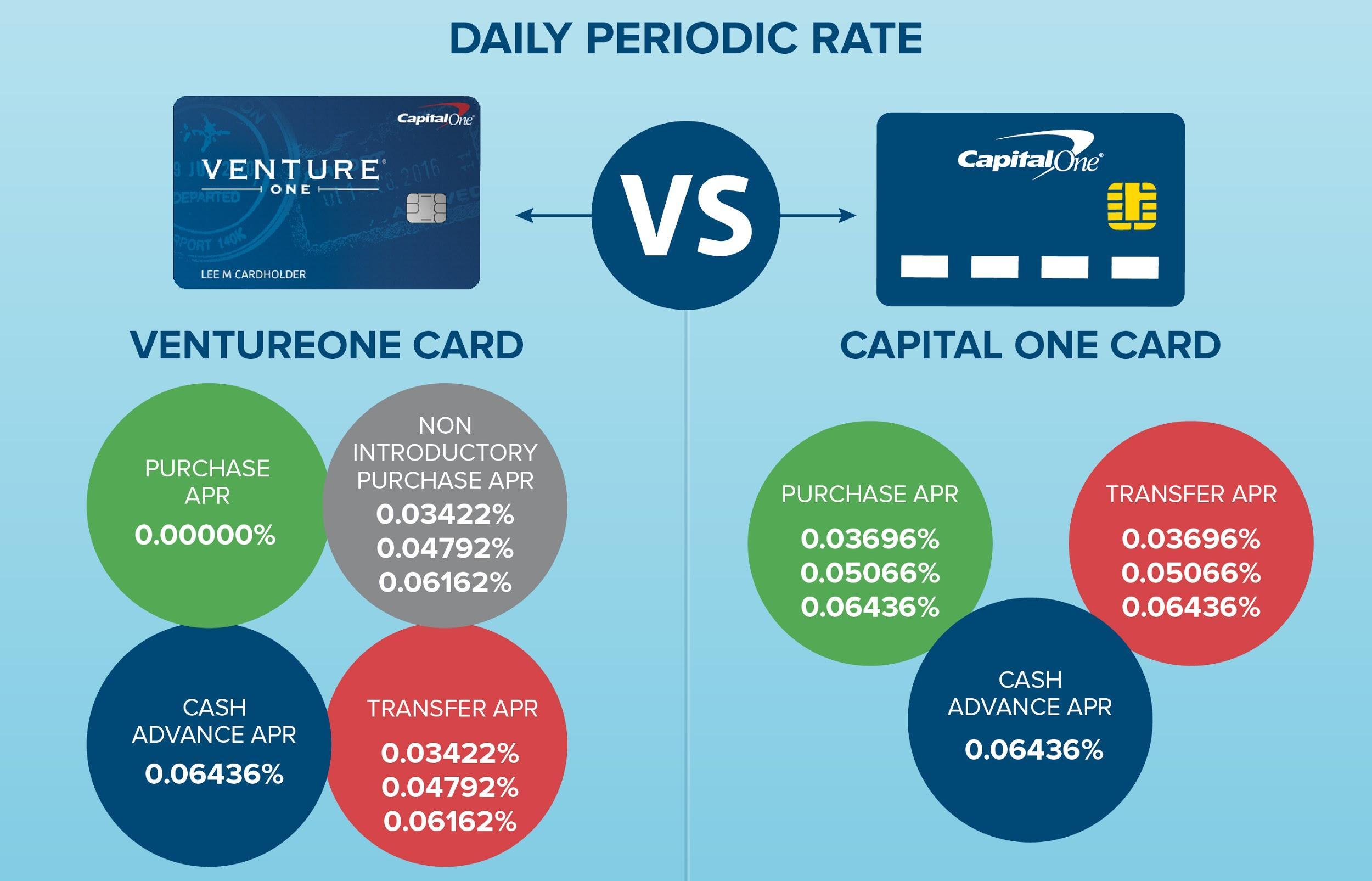 Capital one travel rewards credit cards creditloan ventureone vs capital one periodic rates magicingreecefo Images