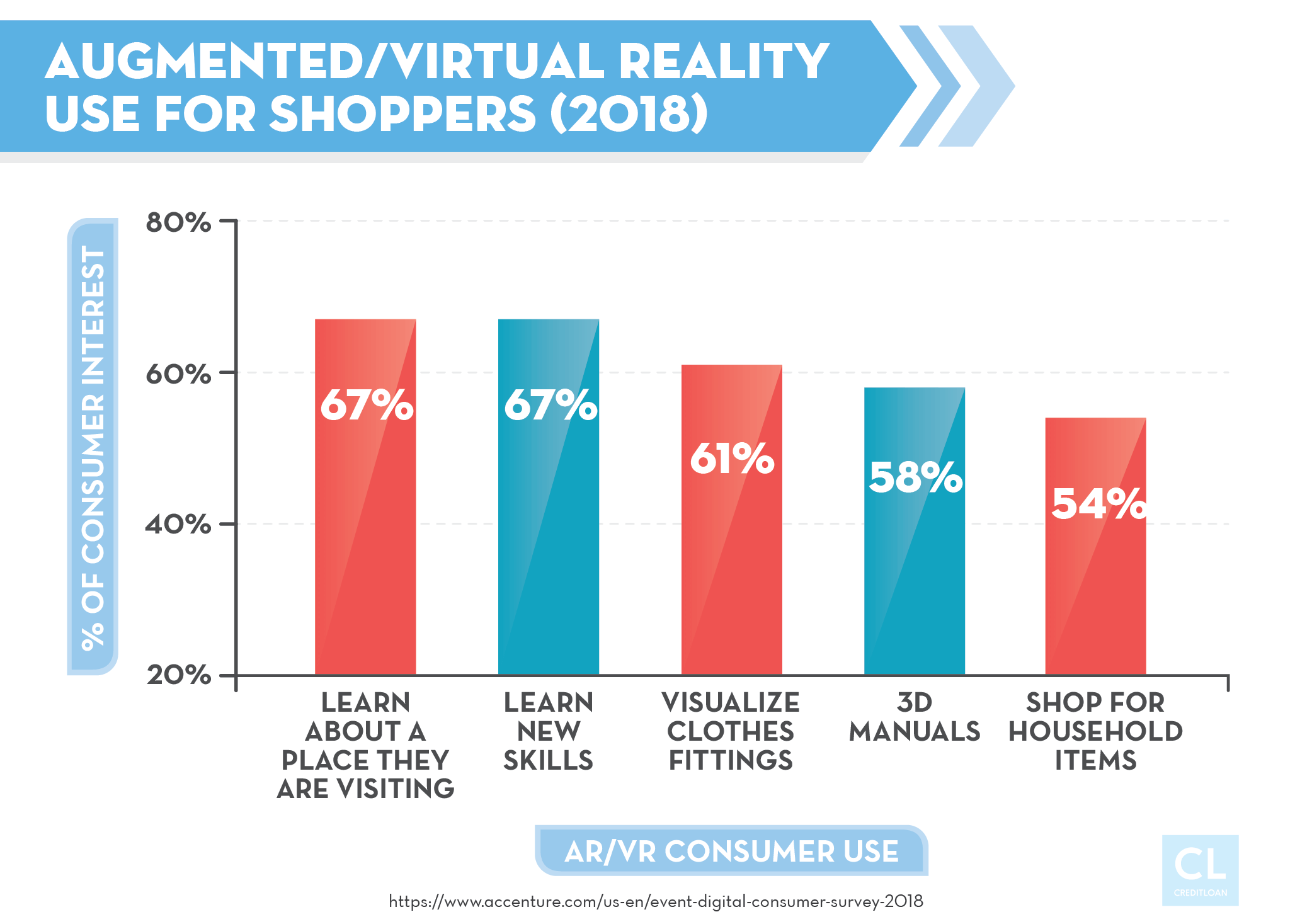 Virtual Reality Use for Shoppers (2018)