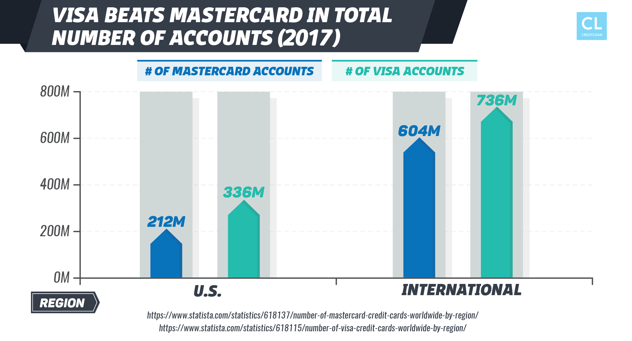 Visa Beats Mastercard in Total Number of Accounts
