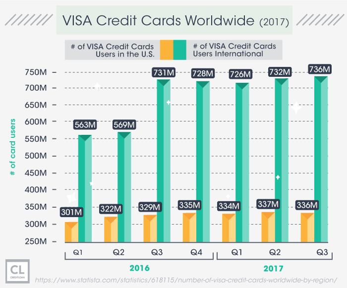 VISA Credit Cards Worldwide from 2016-2017