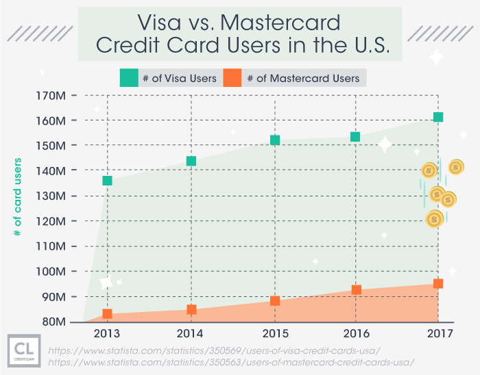 Visa vs. Mastercard Credit Card Users in the U.S. from 2013-2017