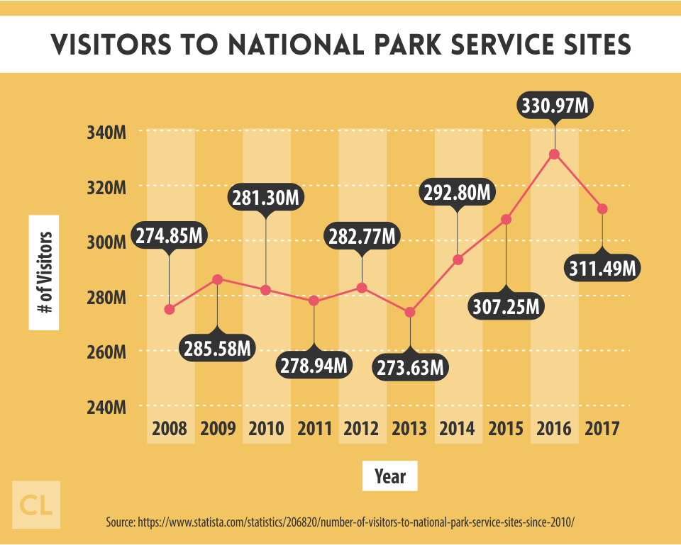 Visitors to National Park Service Sites from 2008-2017
