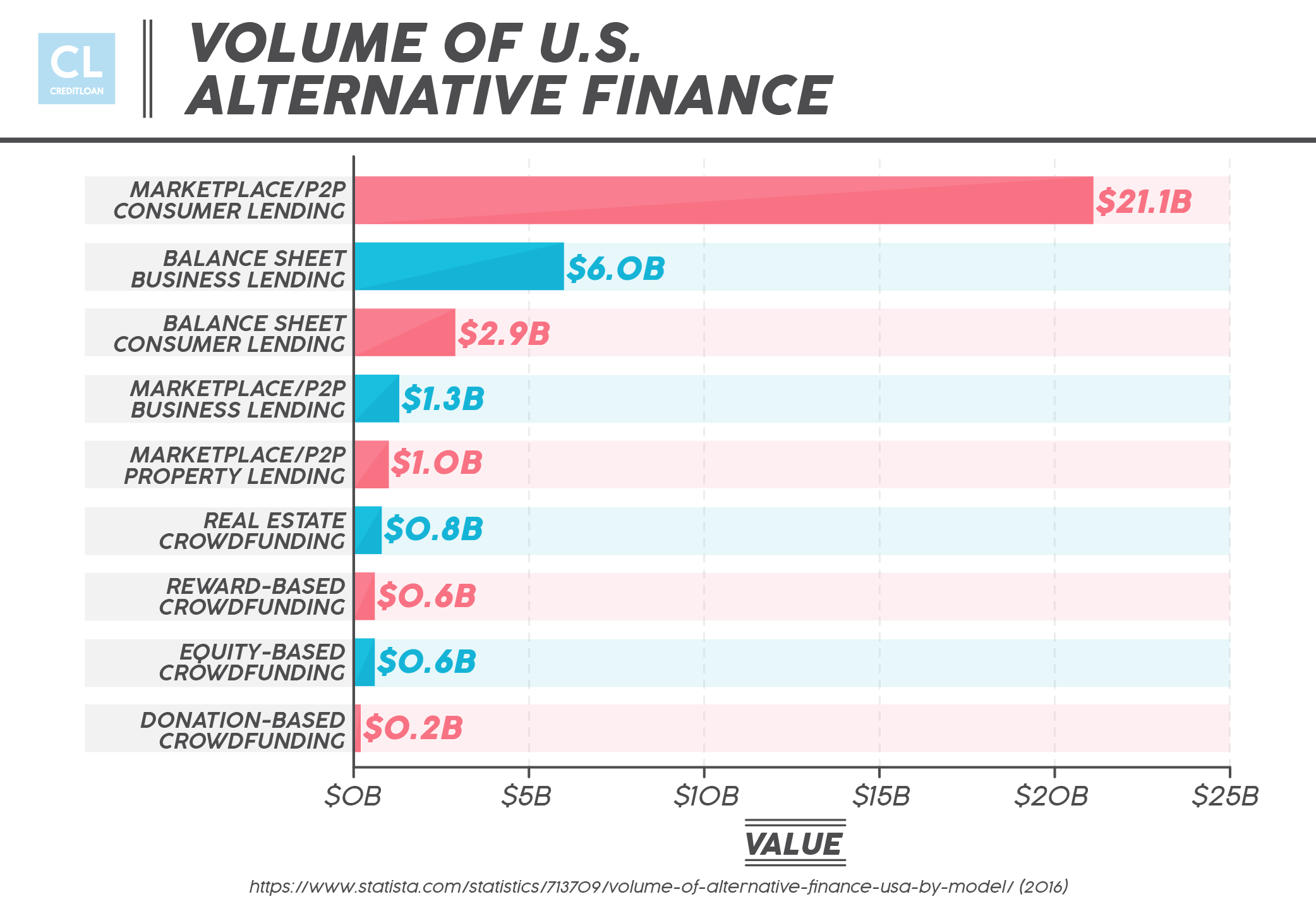 Volume of U.S. Alternative Finance