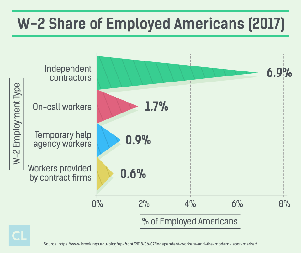 W-2 Share of Employed Americans