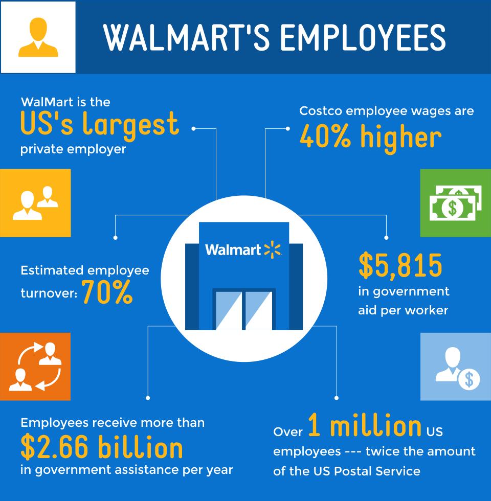 walmart credit card review creditloan com
