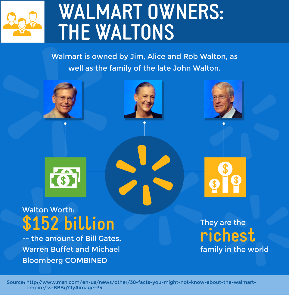 Sam s club credit card payment - Walmart Owners The Waltons