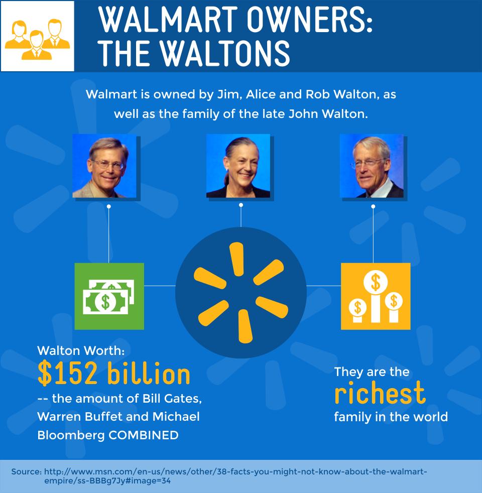 Walmart Credit Card Review