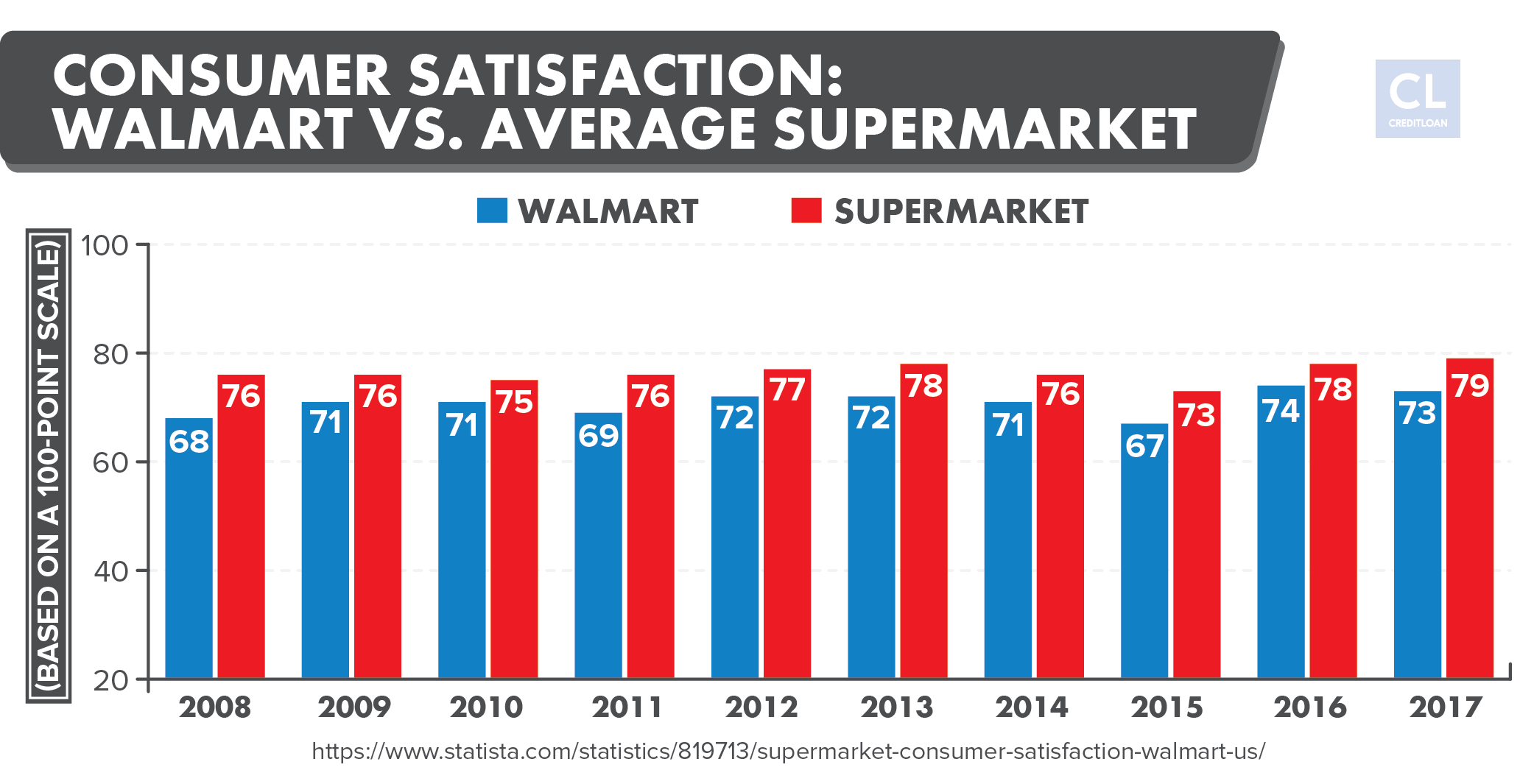 Walmart versus. Average Supermarket Customer Satisfaction 2008-2017