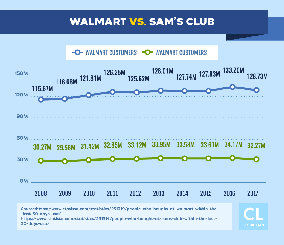 Walmart vs. Sam's Club Customers from 2008-2017
