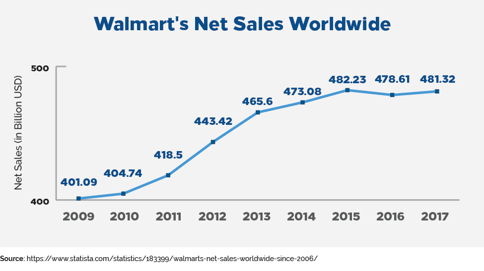 walmart's net sales worldwide