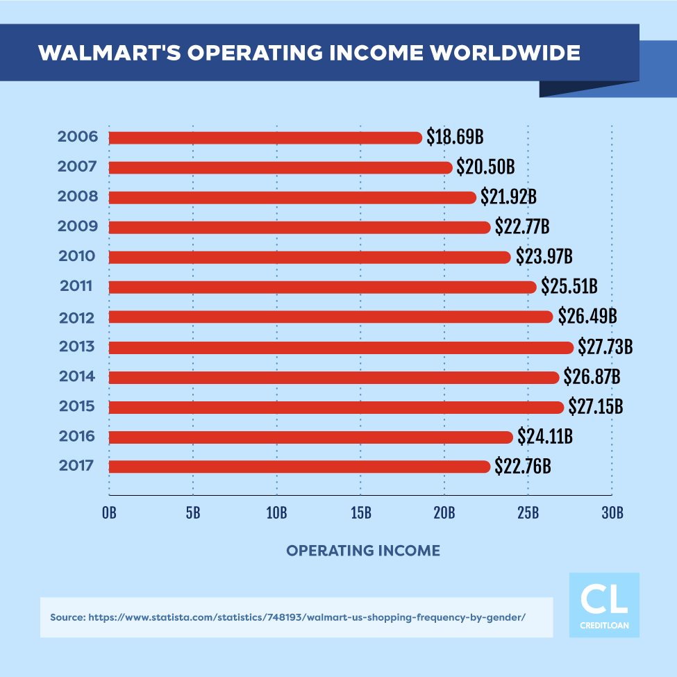 Walmart's Operating Income Worldwide from 2006-2017