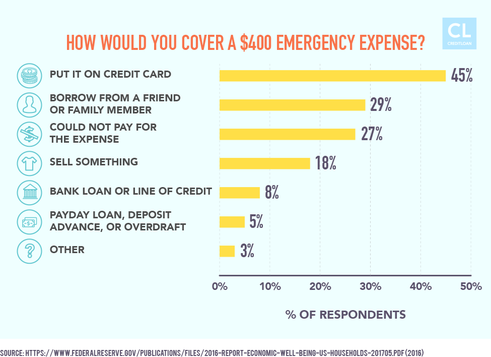 Ways Americans cover emergency expense