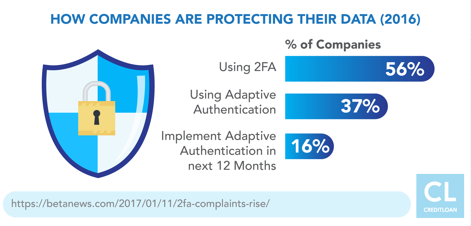 Ways companies protect their data in 2016