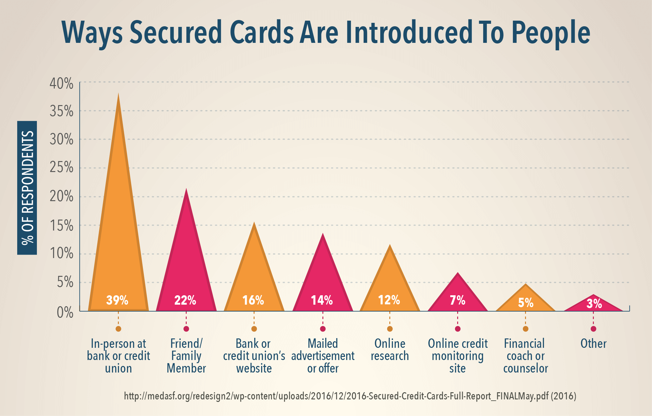 Ways Secured Cards Are Introduced To People