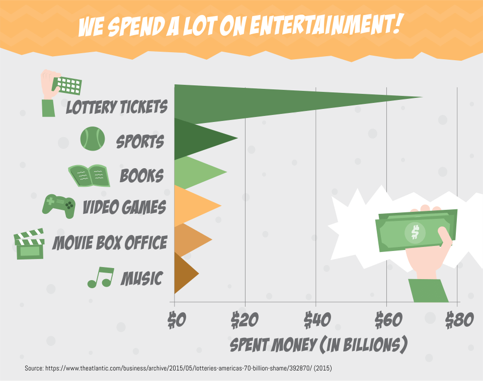 We spend a lot on entertainment.