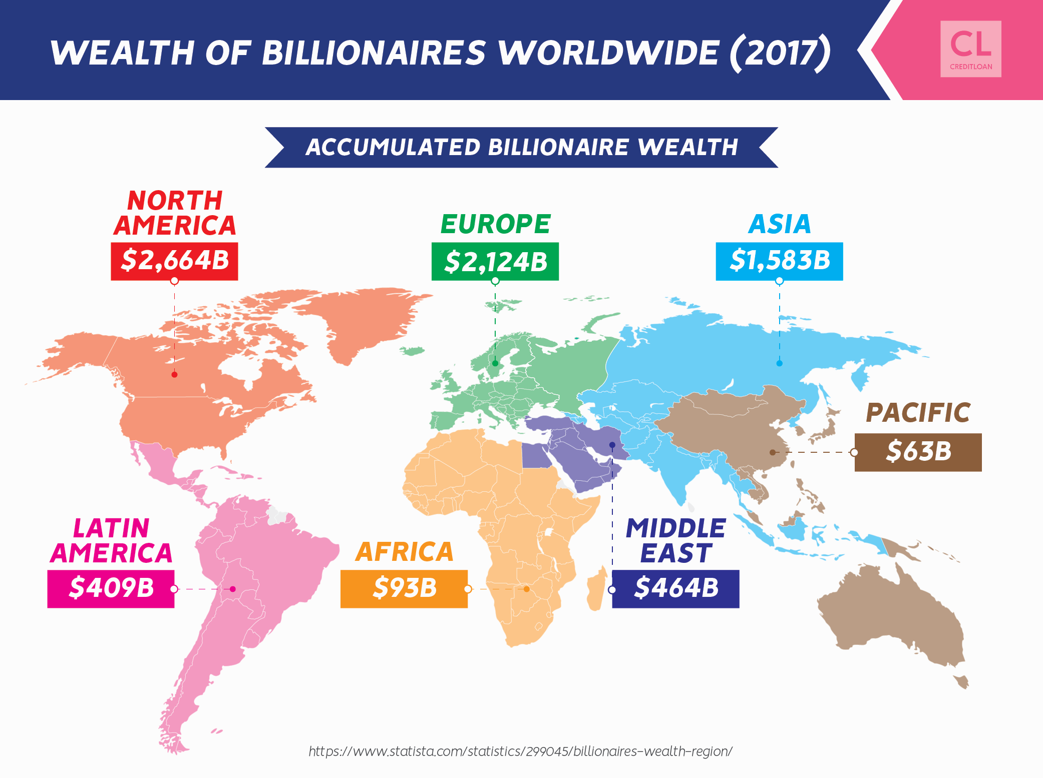 Wealth of Billionaires Worldwide in 2017