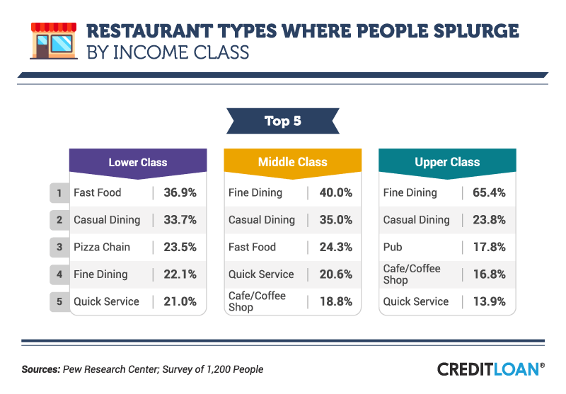 Restaurant Types Where People Splurge