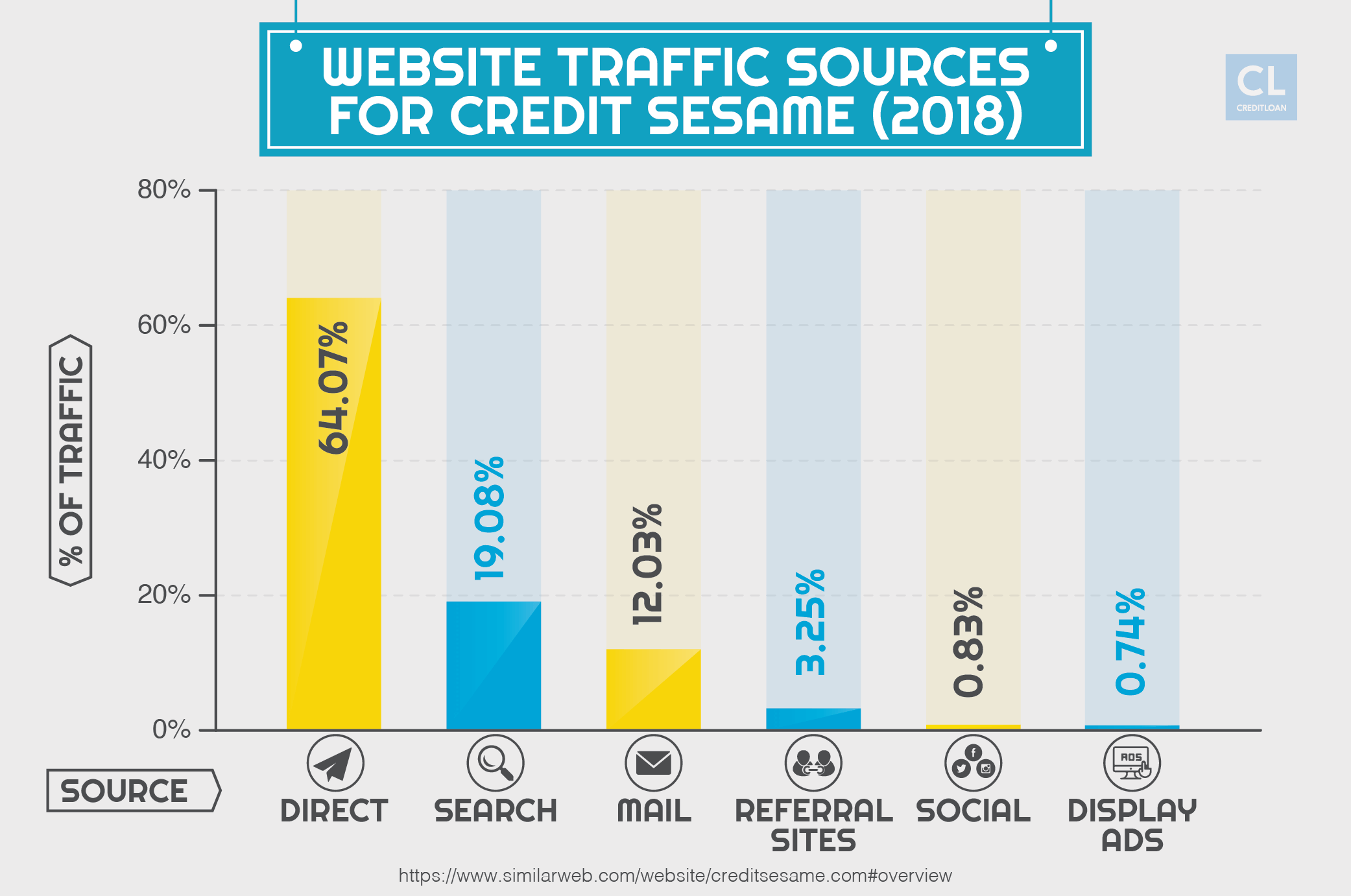 Website Traffic Sources For Credit Sesame 2018