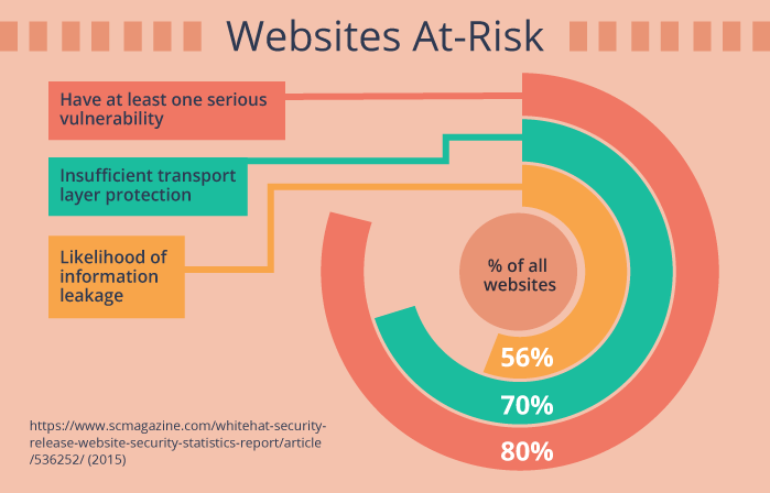 Websites At-Risk