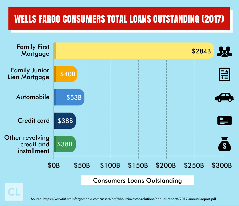 Well Fargo Outstanding Loans 2017