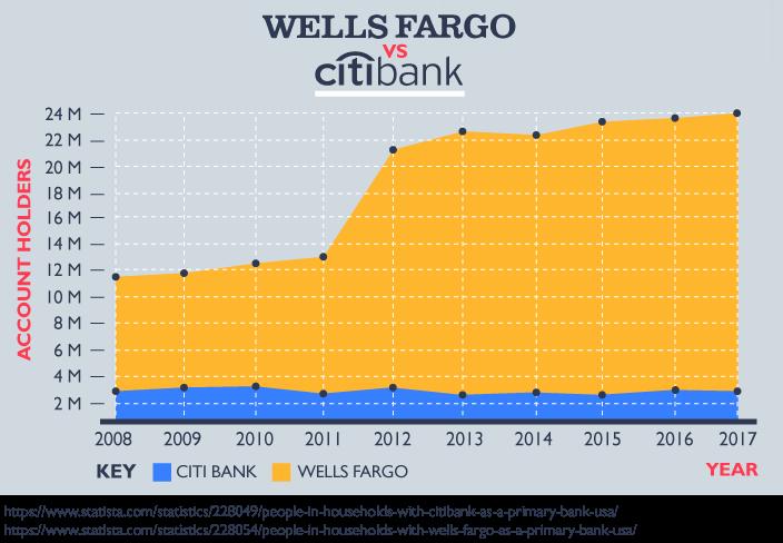 Wells Fargo Bank vs. CitiBank